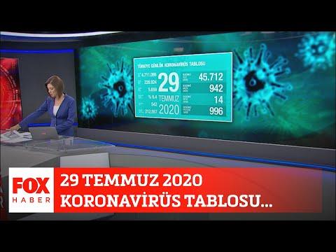 29 Temmuz 2020 Koronavirüs tablosu… 29 Temmuz 2020 Gülbin Tosun ile FOX Ana Haber
