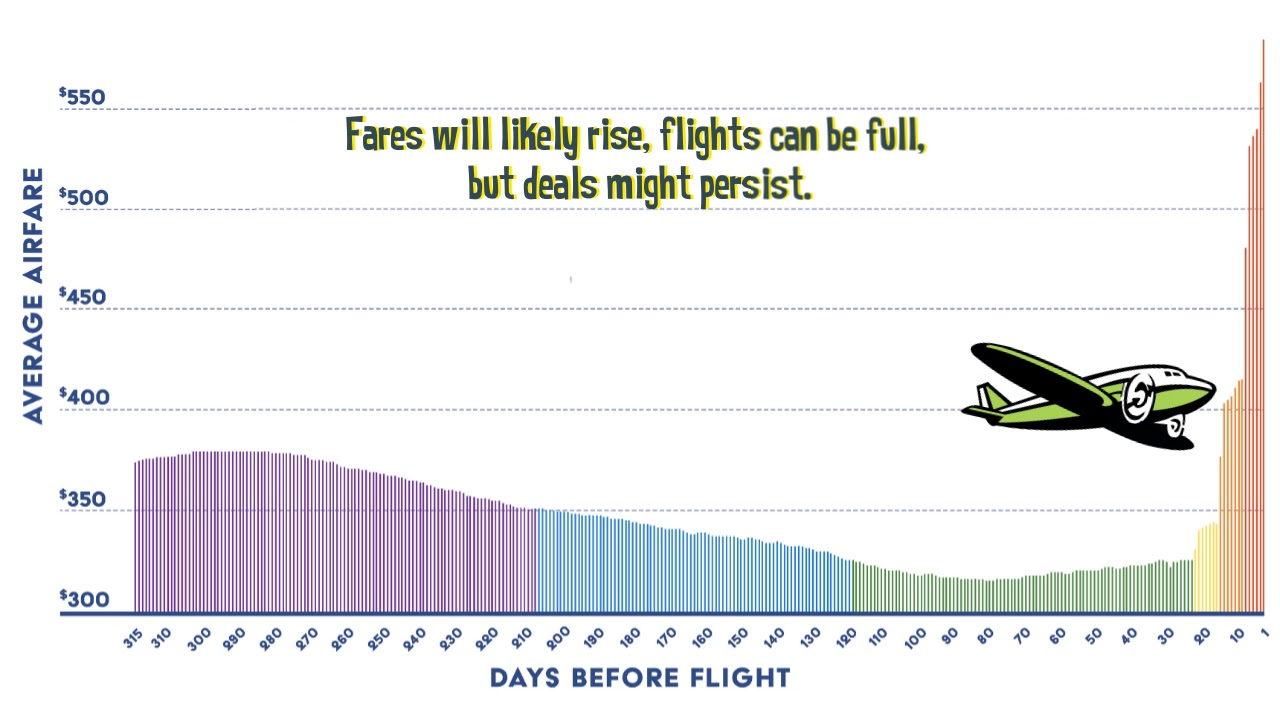 Cheapair Com S 5th Annual Airfare Study Reveals The Best Time To Buy Airline Tickets Cheapair
