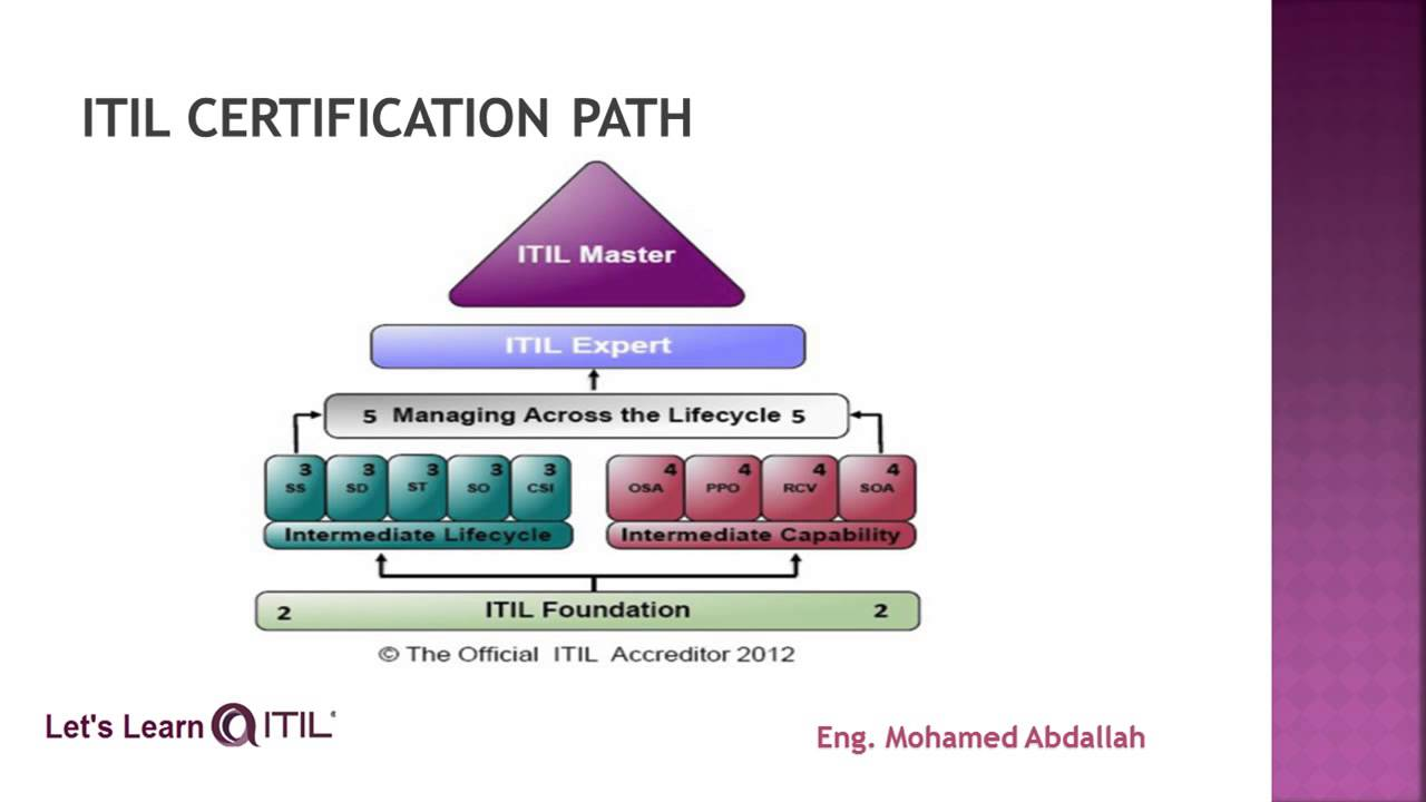 Itil Why Itil
