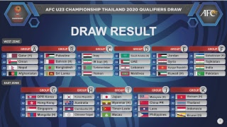 AFC U23 Championship 2020 Qualifiers Draw