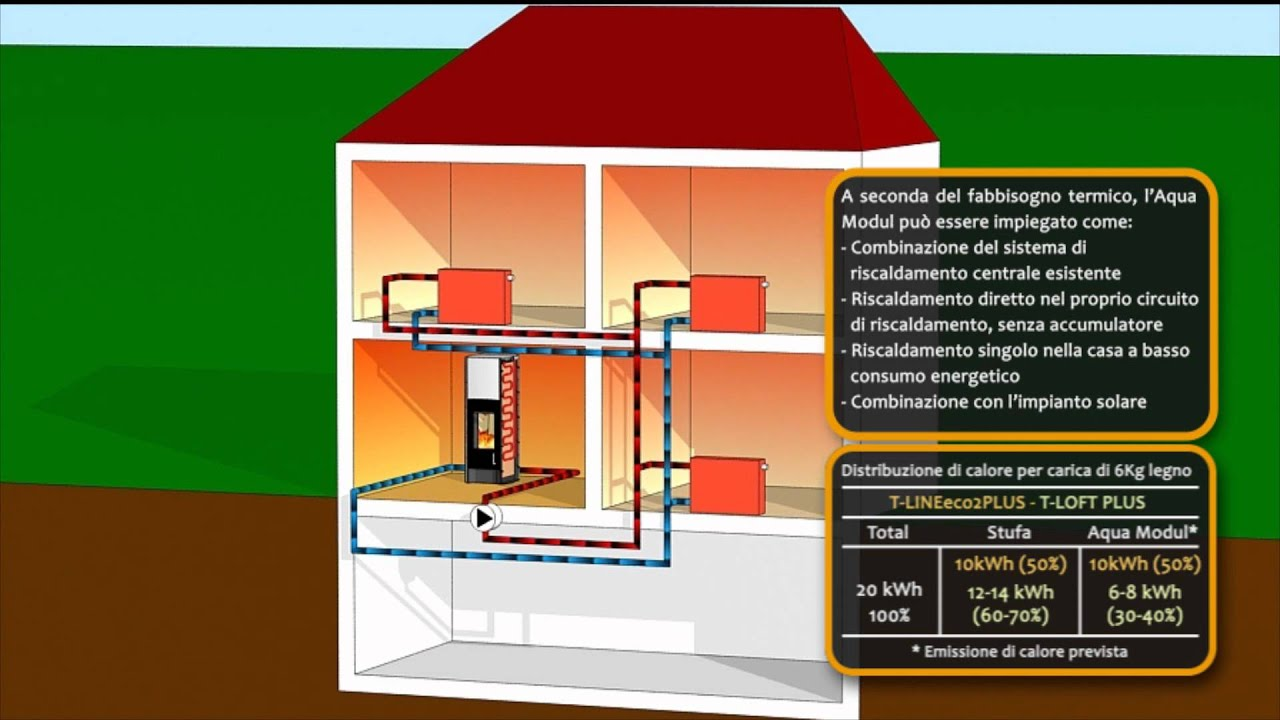 Il Miglior Sistema Di Riscaldamento stufe a legna - stufa ad accumulo tonwerk - assorbitore ad acqua -  www.tonwerk-ag