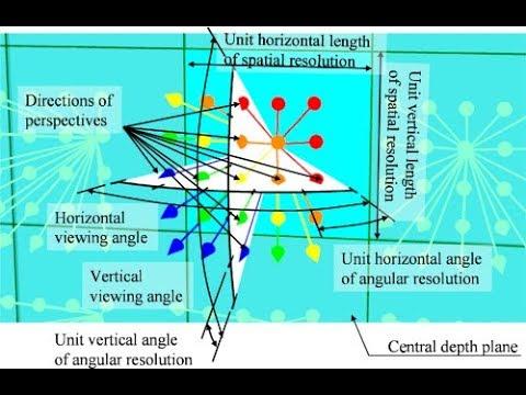 Angular Resolution & The Angular Limit of Light Propagation