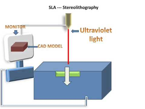 LEARN AND GROW !! Stereolithography(SLA) !
