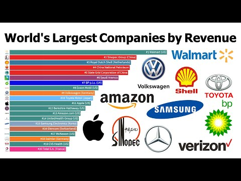 World's Largest Companies by Revenue 1995 to 2019