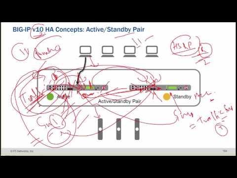 UniNets : F5 LTM High Availability