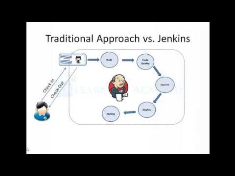 An overview of CI, CD and Jenkins