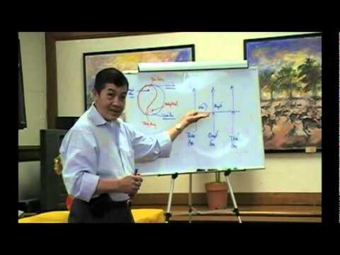 Bài Học Châm Cứu và Mạch Lý - Bài 6a
