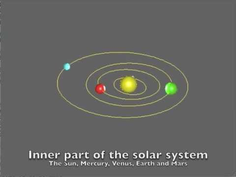 Simulation of the solar system, presentation
