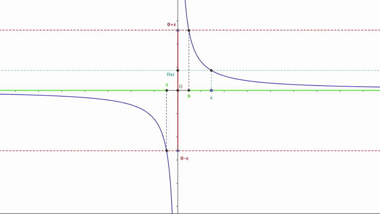 Limite Finito Per X Che Tende A Un Valore Finito.Definizione Di Limite Finito Di Una Funzione Per X Che Tende All