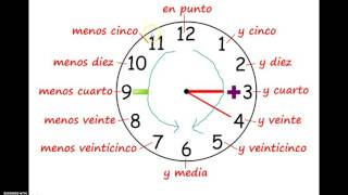 Telling the Time in Mandarin Chinese_Part1 Learn phrases for asking and telling time in Spanish. Quiz