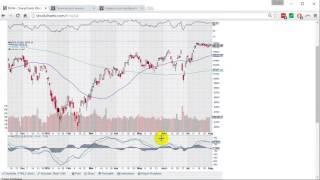 Как настраивать график на сайте Stockcharts.com