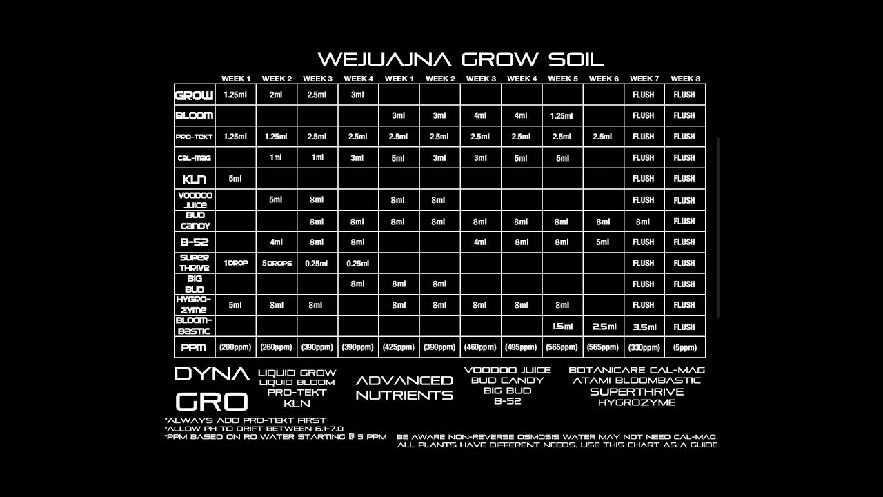 Wejuana Grow FFOF Soil Feeding Chart