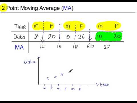 Time Series - Moving Averages