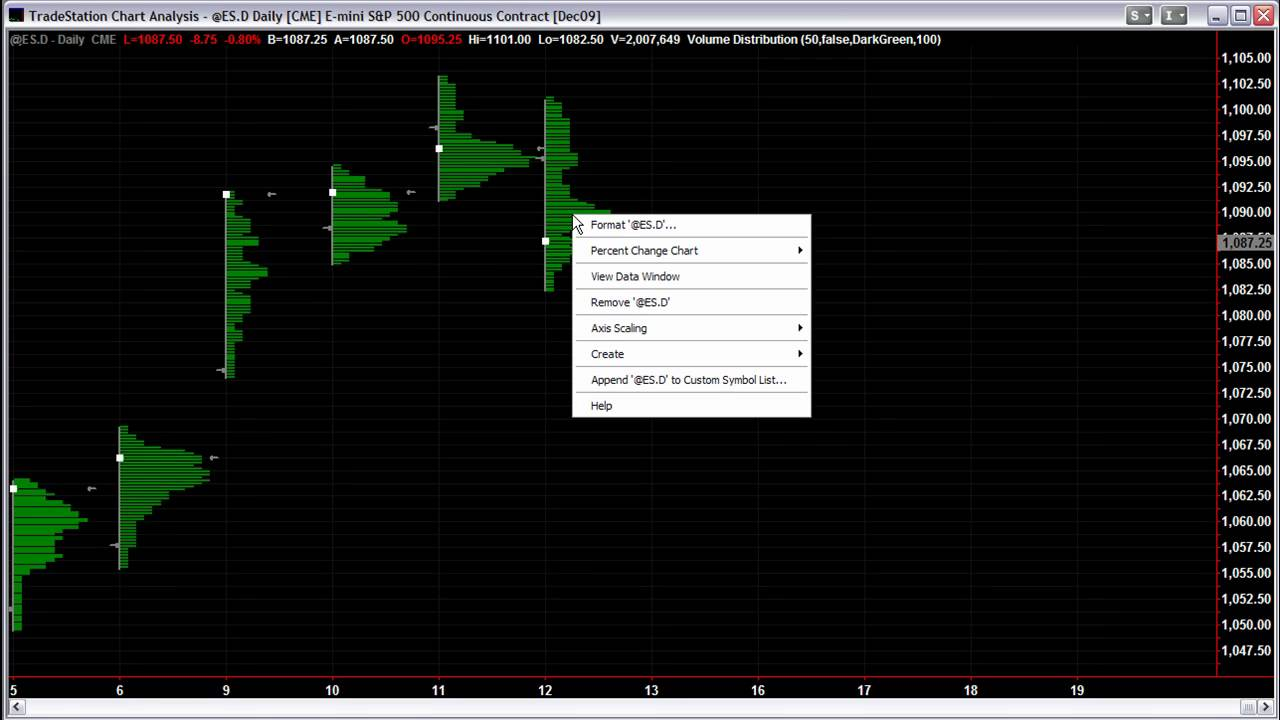 Emini Trading - Market Profile on Tradestation, Setting Up profile charts