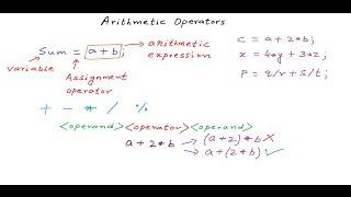 Using Arithmetic Operators - C Programming Tutorial 07