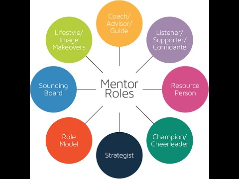 Mentoring and the roles of Mentor and Mentee