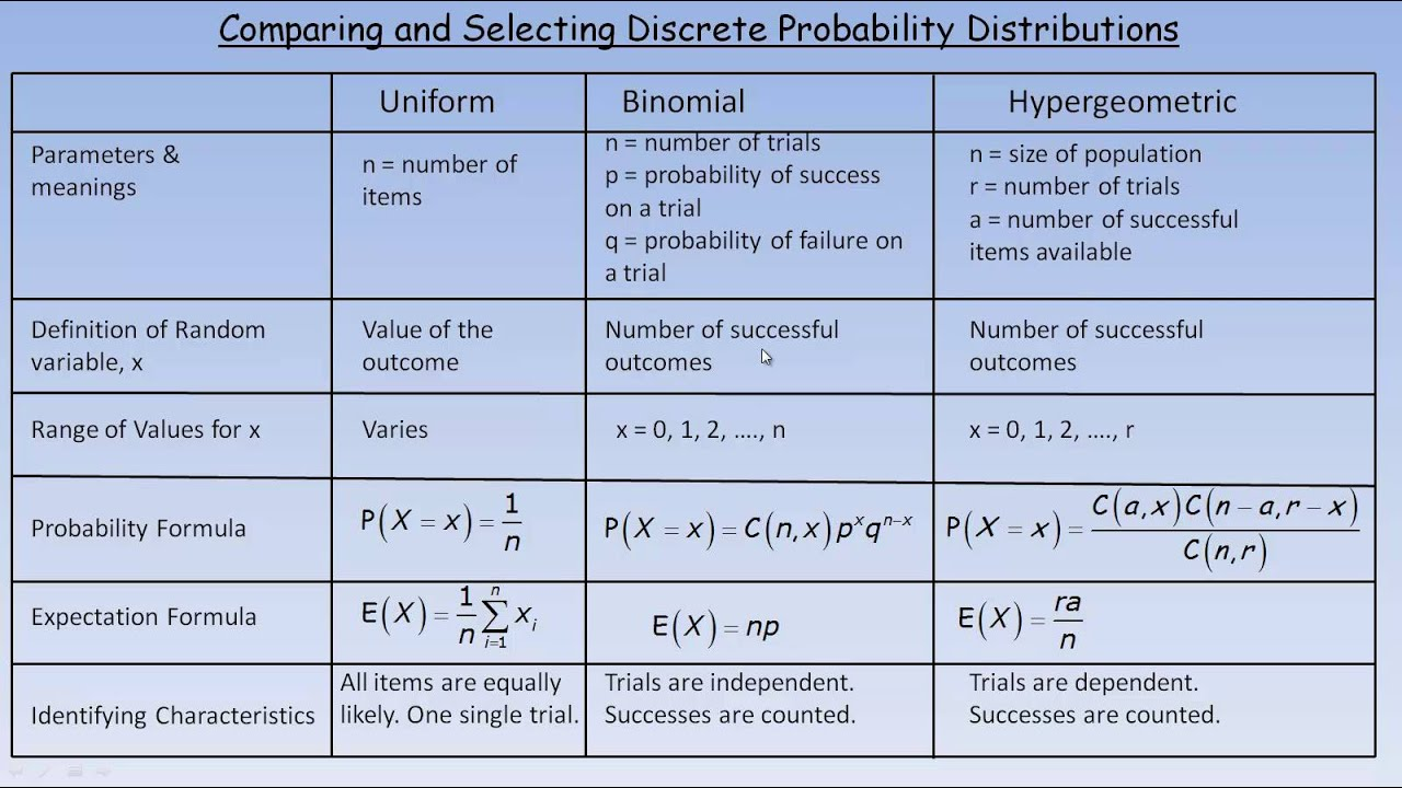 Comparing and Selecting Discrete Probability Distributions
