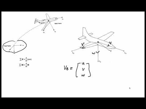 Equation of motion of Aircraft Derivation  (Part1)