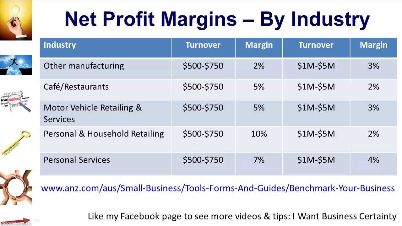 how to find margin