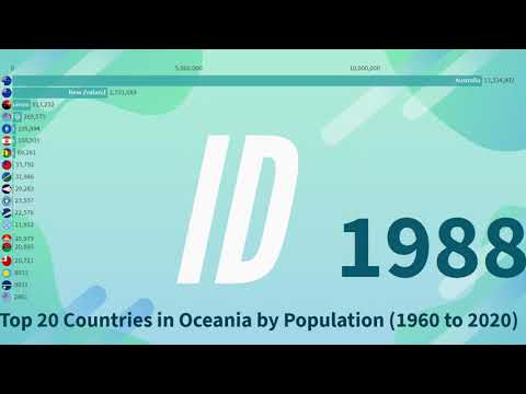 Top 20 Countries in Oceania by Population (1960 to 2020)