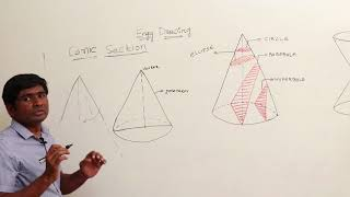 Lecture1: Engineering Drawing for IES prelims, Engineering Curves