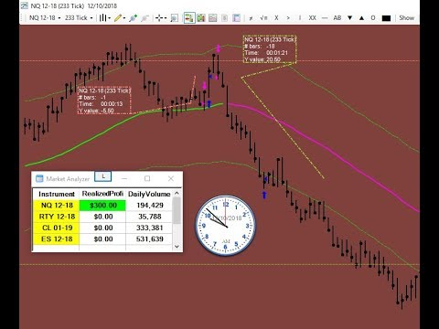 Done in just 1 Minute for 60 Ticks Profit day trading Nasdaq NQ emini futures