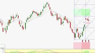 Live Cattle Futures Market Forecasting | Fibonacci and Time Price Squaring