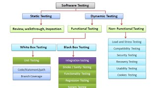 Software Testing Tutorial for beginners
