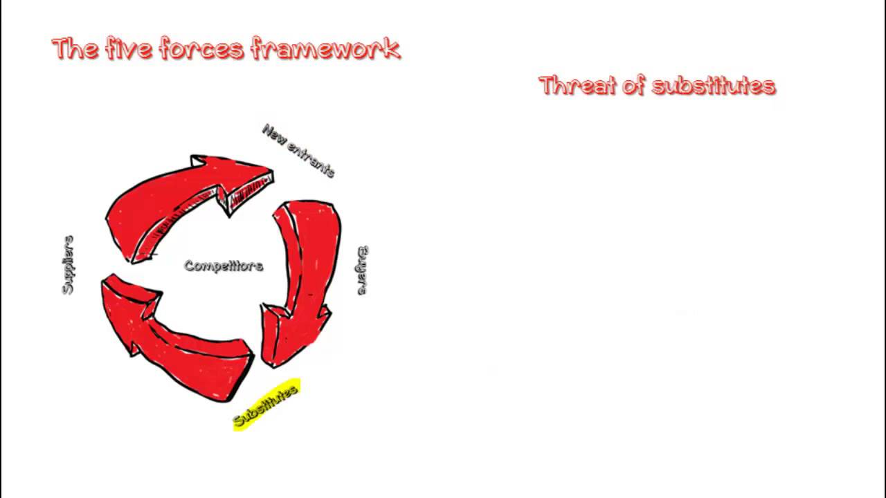 sportswear industry five forces Porters' 5 forces analysis was developed by michael porter as a framework for industry analysis to determine whether or not a company is favorable and therefore profitable.