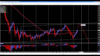 Awesome Oscillator Forex Trading System update 07/16/13