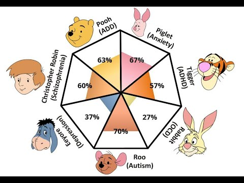 Do Winnie The Pooh Characters Really Have Mental Disorders Winnie