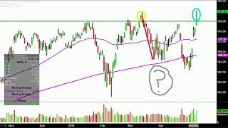 Apple Inc. - AAPL Stock Chart Technical Analysis for 05-04-18