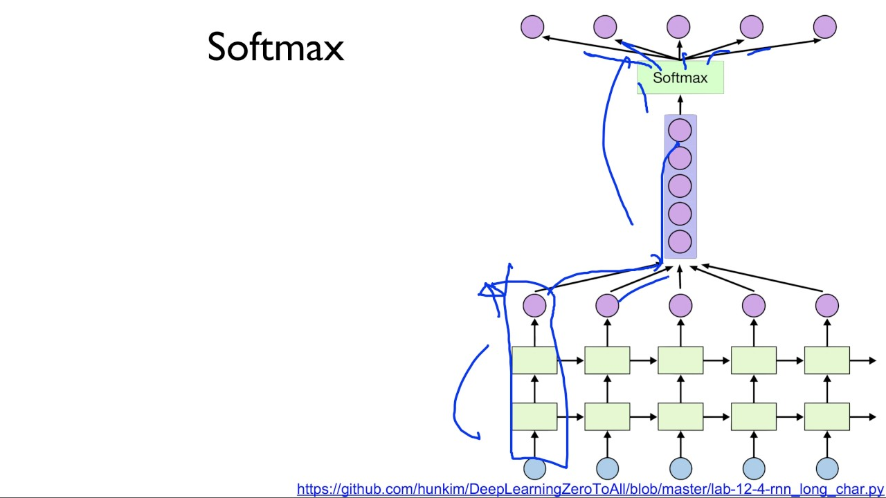 ML lab12-4: Stacked RNN + Softmax Layer