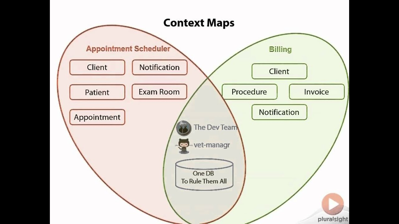 Understanding Context Maps Youtube