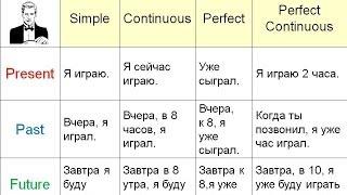Объяснение всех времён в английском языке за 11 минут(Таблица времён на английском https://www.youtube.com/watch?v=d2IQSz7StyA Краткое объяснение всех типов времён английского..., 2012-12-28T09:34:04.000Z)