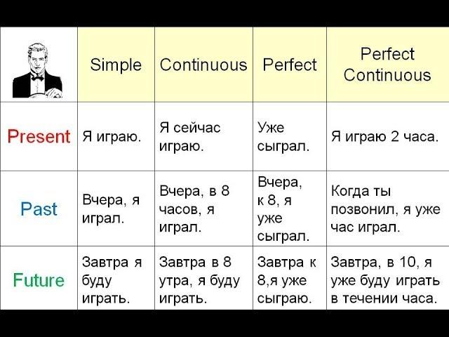 Как выучить английский ... - copirayter.ru