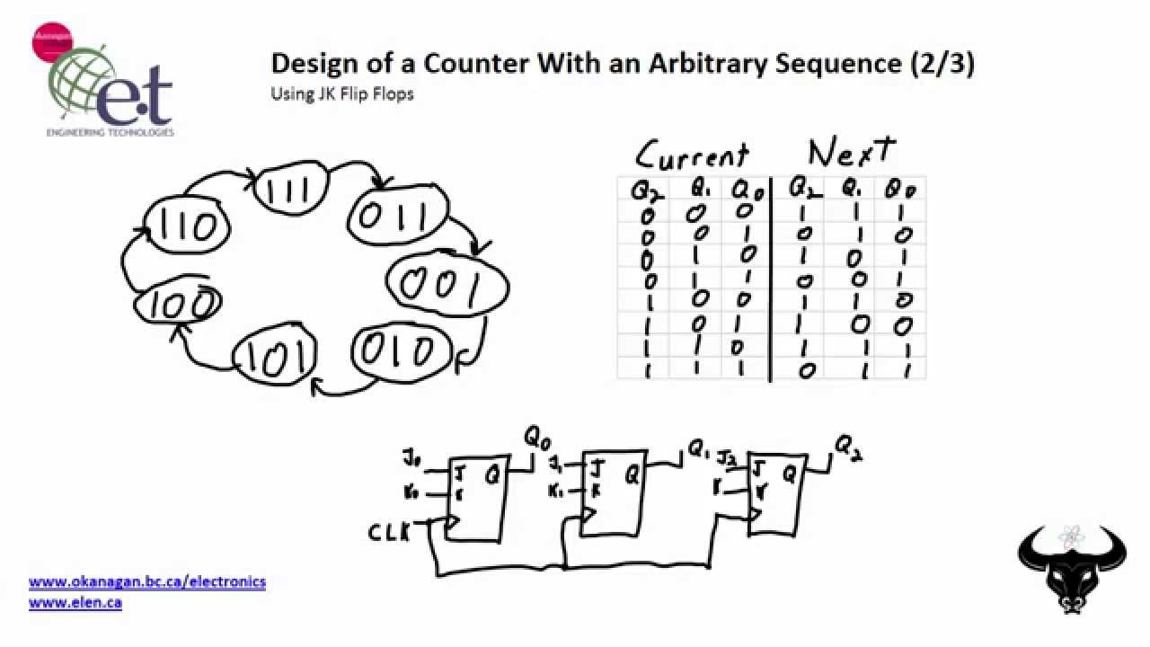 design a counter with an arbitrary sequence  2  3