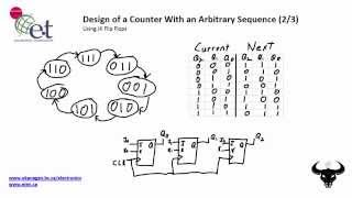 Design a Counter with an Arbitrary Sequence (2/3)