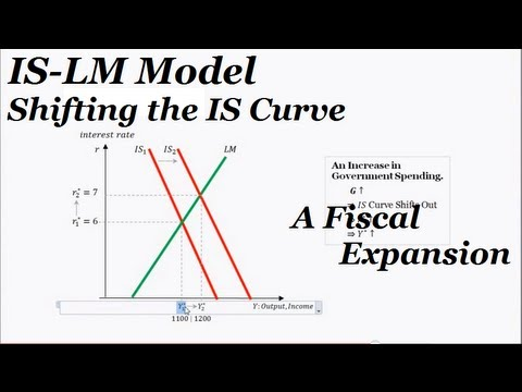 is-lm curves and diagram
