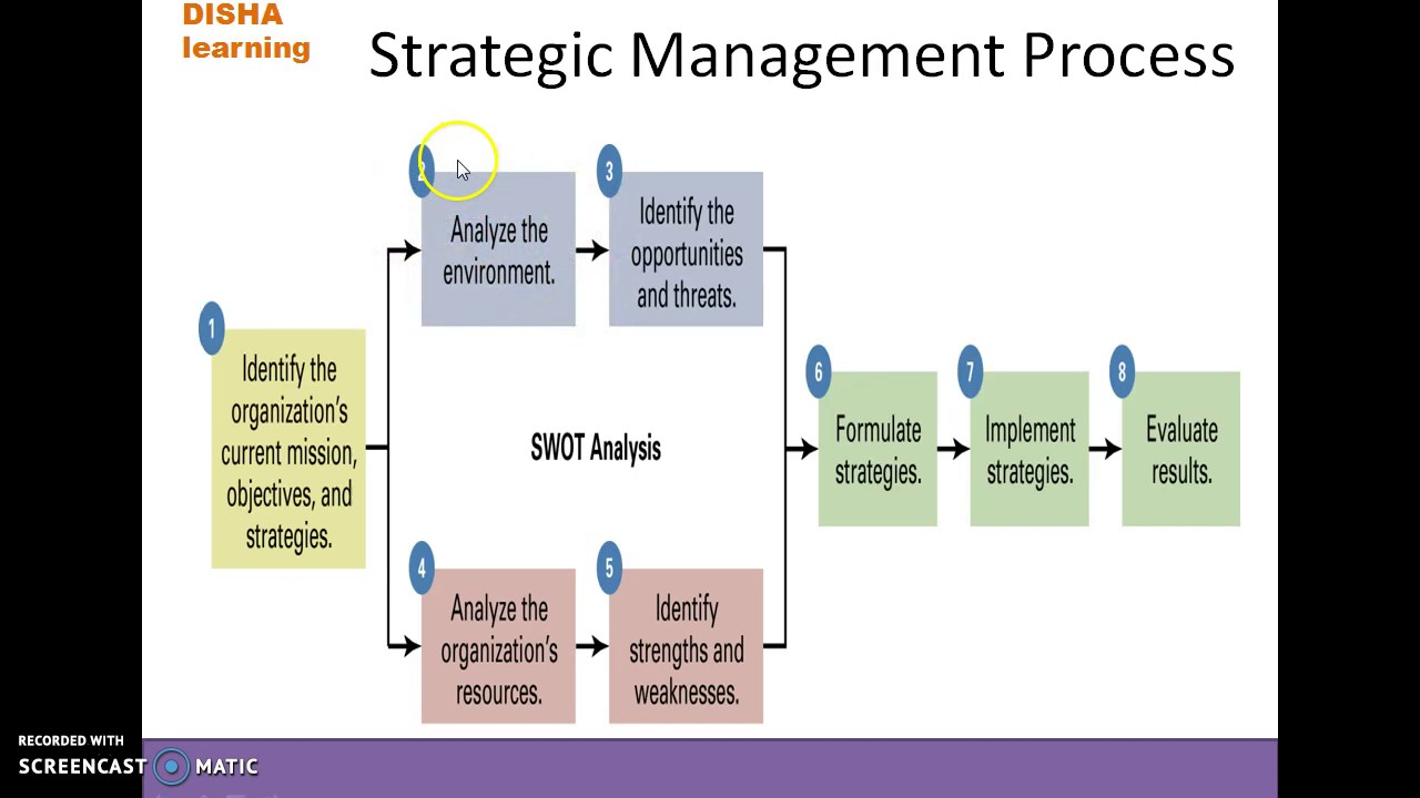 stategic mangement The strategic management process is more than just a set of rules to follow it is a  philosophical approach to business upper management.