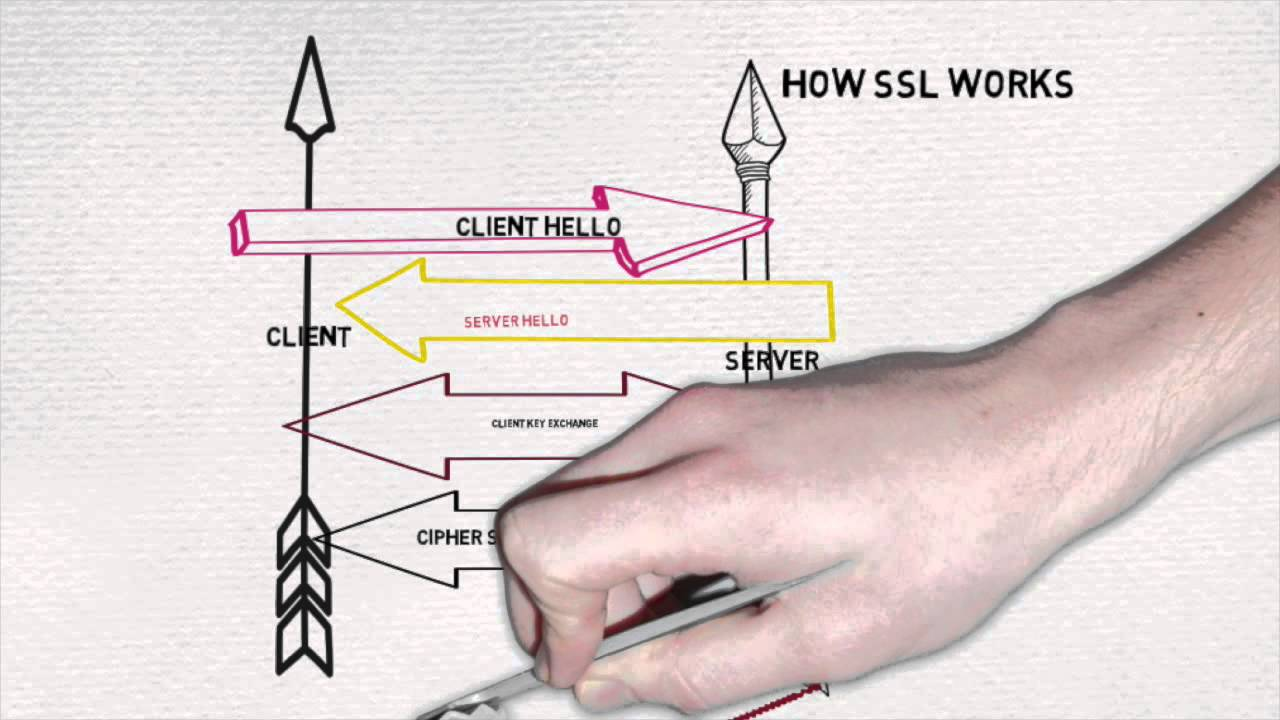 Ssl Handshake Process Animation Youtube