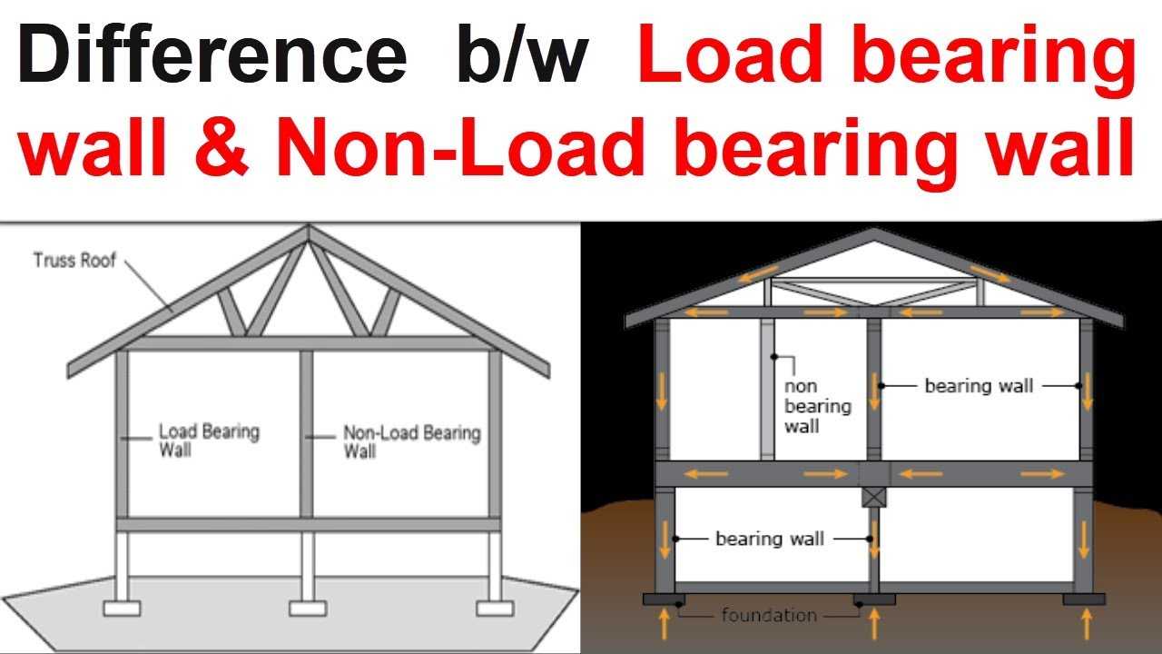 what is load bearing wall