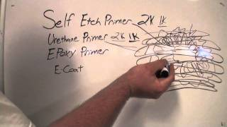Class on Primers Self-etching , Urethane , Epoxy primer