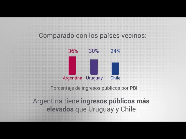 Ingresos públicos de Argentina más altos que en Chile y Uruguay