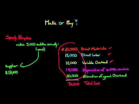 Make or Buy Decision