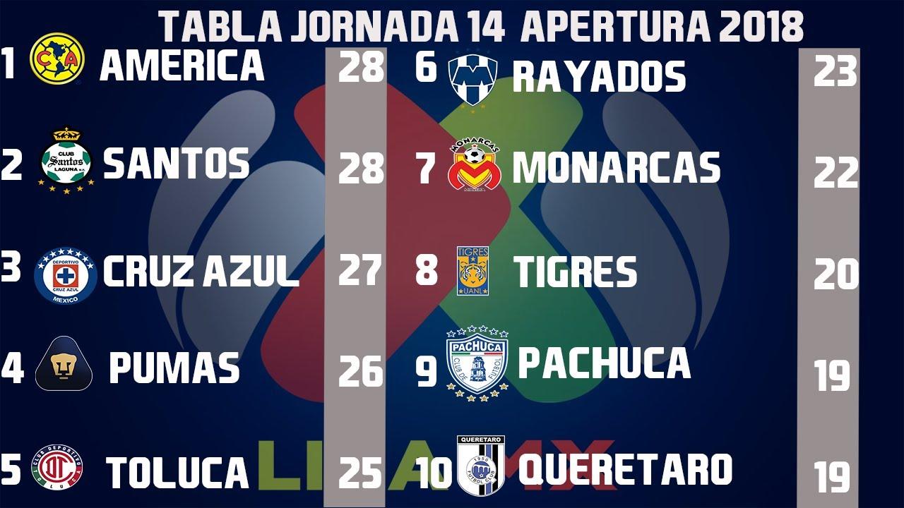 resultados-goles-y-tabla-general-jornada-14-liga-mx-apertura-2018