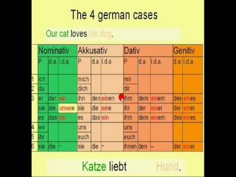 Deutsch Ubersicht Der Personalpronomen Im Nominativ Ak