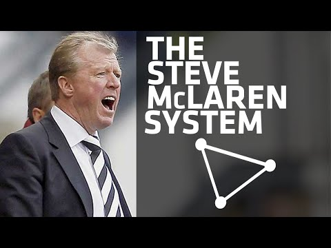 The Steve McClaren System | Derby County | 2013-2015
