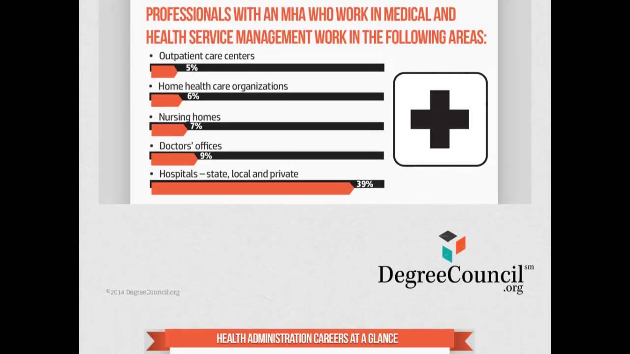 Health Care Administration Degrees Ultimate 10 Year Guide For 2014