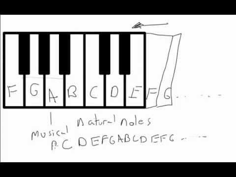 Music Theory Lesson 2 - The Musical Alphabet